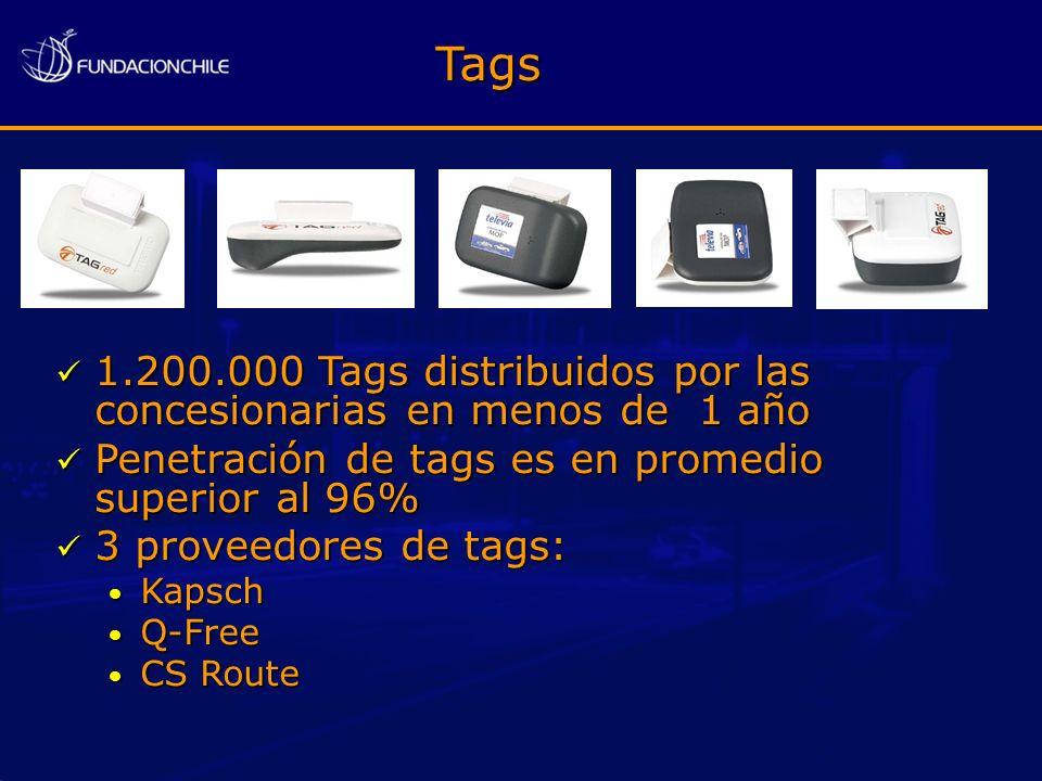 1.200.000 Tags distribuidos por las concesionarias en menos de 1 año 1.200.000 Tags distribuidos por las concesionarias en menos de 1 año Penetración