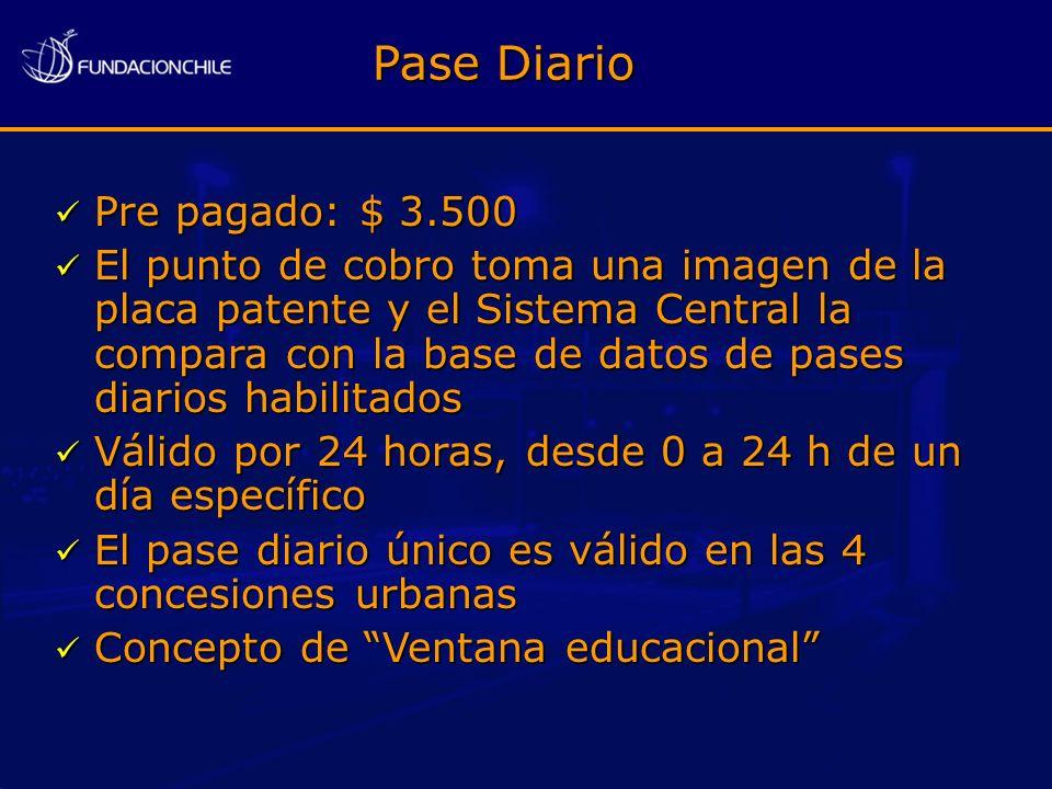Pase Diario Pre pagado: $ 3.500 Pre pagado: $ 3.500 El punto de cobro toma una imagen de la placa patente y el Sistema Central la compara con la base