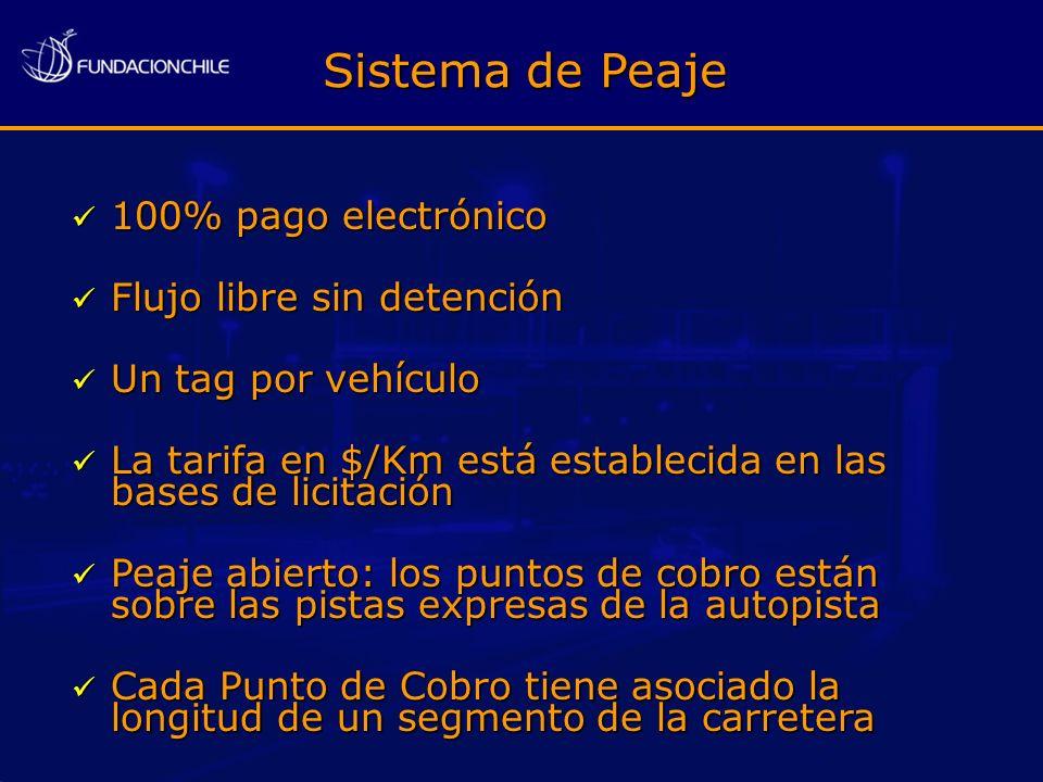 Sistema de Peaje 100% pago electrónico 100% pago electrónico Flujo libre sin detención Flujo libre sin detención Un tag por vehículo Un tag por vehícu