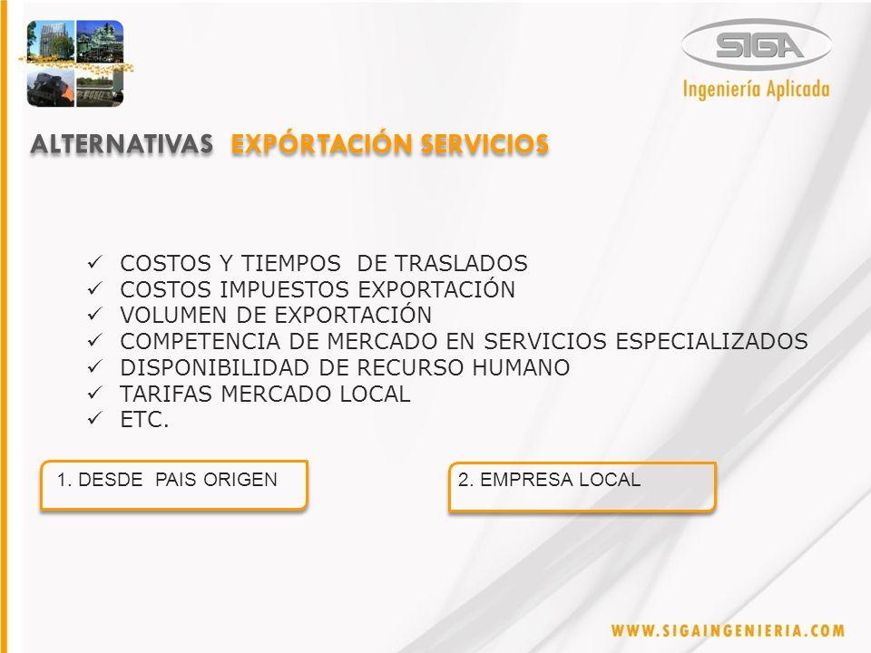 ALTERNATIVAS EXPÓRTACIÓN SERVICIOS COSTOS Y TIEMPOS DE TRASLADOS COSTOS IMPUESTOS EXPORTACIÓN VOLUMEN DE EXPORTACIÓN COMPETENCIA DE MERCADO EN SERVICIOS ESPECIALIZADOS DISPONIBILIDAD DE RECURSO HUMANO TARIFAS MERCADO LOCAL ETC.