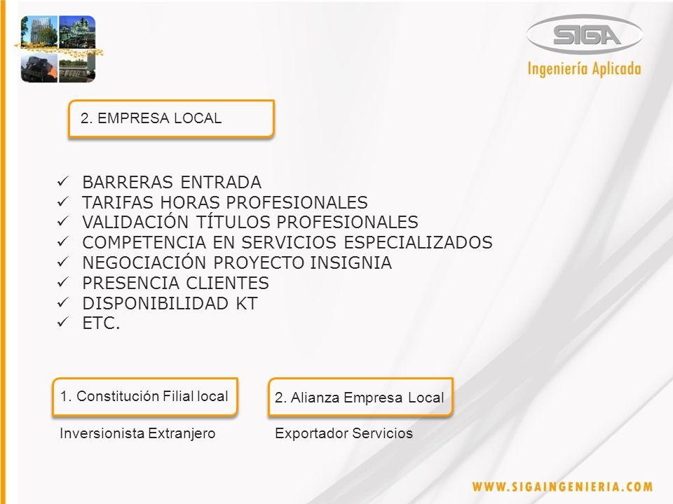 BARRERAS ENTRADA TARIFAS HORAS PROFESIONALES VALIDACIÓN TÍTULOS PROFESIONALES COMPETENCIA EN SERVICIOS ESPECIALIZADOS NEGOCIACIÓN PROYECTO INSIGNIA PRESENCIA CLIENTES DISPONIBILIDAD KT ETC.