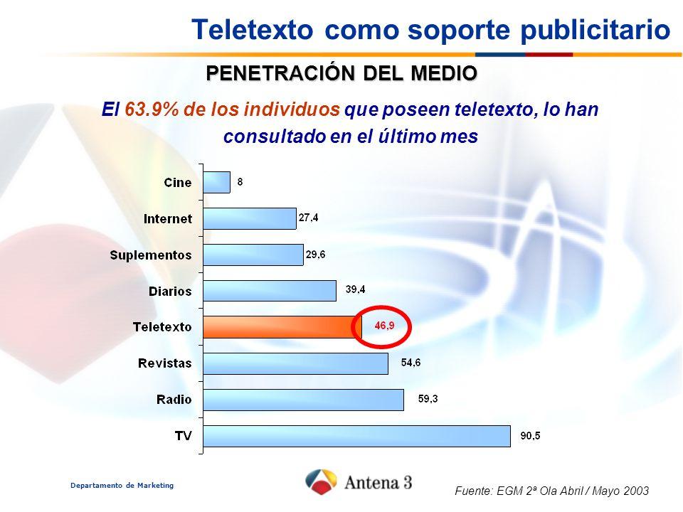 Departamento de Marketing PENETRACIÓN DEL MEDIO El 63.9% de los individuos que poseen teletexto, lo han consultado en el último mes Fuente: EGM 2ª Ola Abril / Mayo 2003 Teletexto como soporte publicitario