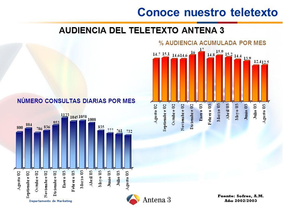 Departamento de Marketing Conoce nuestro teletexto AUDIENCIA DEL TELETEXTO ANTENA 3 % AUDIENCIA ACUMULADA POR MES NÚMERO CONSULTAS DIARIAS POR MES Fue