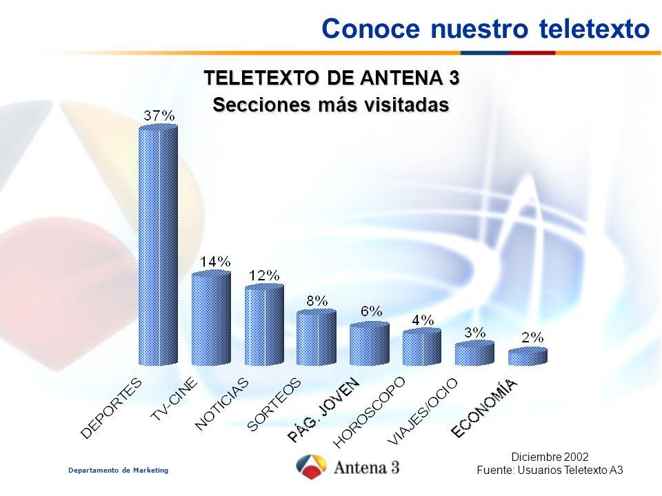 Departamento de Marketing TELETEXTO DE ANTENA 3 Secciones más visitadas Diciembre 2002 Fuente: Usuarios Teletexto A3 Conoce nuestro teletexto