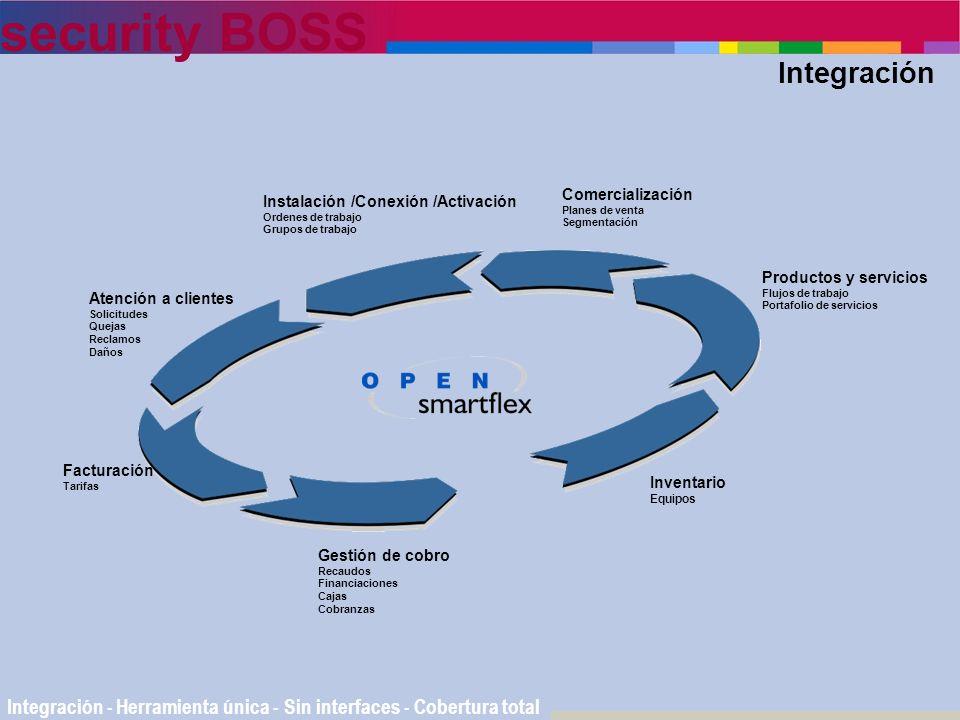 security BOSS Integración Integración - Herramienta única - Sin interfaces - Cobertura total Facturación Tarifas Atención a clientes Solicitudes Queja