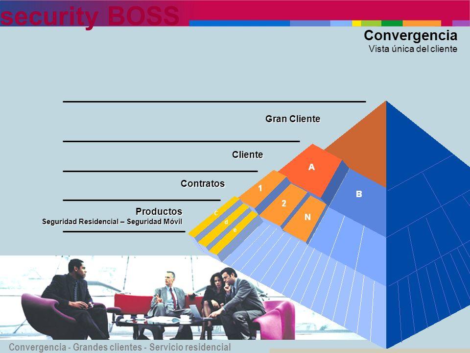 security BOSS Convergencia Vista única del cliente Cliente Gran Cliente Contratos Convergencia - Grandes clientes - Servicio residencial Productos Seg