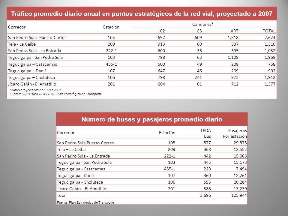 Tráfico promedio diario anual en puntos estratégicos de la red vial, proyectado a 2007 CorredorEstación Camiones* C2C3ARTTOTAL San Pedro Sula -Puerto