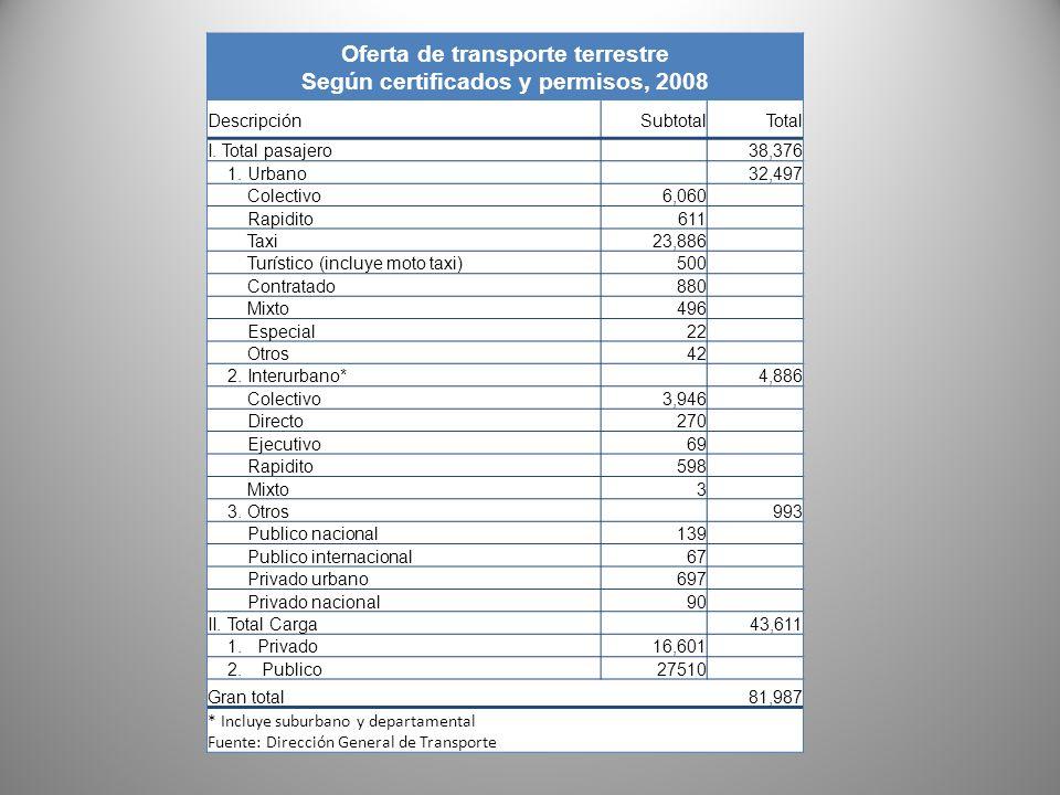 Oferta de transporte terrestre Según certificados y permisos, 2008 DescripciónSubtotalTotal I. Total pasajero38,376 1. Urbano32,497 Colectivo6,060 Rap