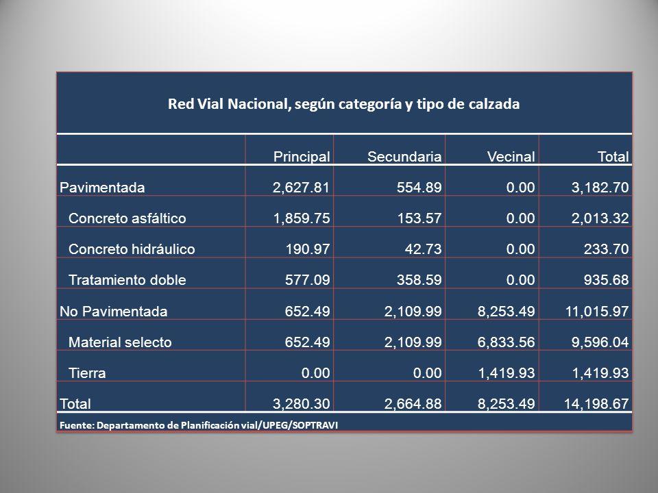 Tráfico promedio diario anual en puntos estratégicos de la red vial, proyectado a 2007 CorredorEstación Camiones* C2C3ARTTOTAL San Pedro Sula -Puerto Cortes1056976091,3182,624 Tela - La Ceiba209913603371,310 San Pedro Sula - La Entrada222-1600363951,032 Tegucigalpa - San Pedro Sula103798631,1081,969 Tegucigalpa – Catacamas435-150049208758 Tegucigalpa – Danlí10764746209902 Tegucigalpa – Choluteca1067982418731,912 Jícaro Galán - El Amatillo201604617121,377 *Datos proyectados de 1999 a 2007 Fuente: SOPTRAVI – LAVALIN, Plan Estratégico de Transporte Número de buses y pasajeros promedio diario CorredorEstación TPDA Bus Pasajeros Por estación San Pedro Sula Puerto Cortes10587729,875 Tela – La Ceiba20936812,552 San Pedro Sula - La Entrada222-144215,065 Tegucigalpa - San Pedro Sula10344515,173 Tegucigalpa - Catacamas435-12207,494 Tegucigalpa - Danlí10736012,261 Tegucigalpa - Choluteca10659520,284 Jícaro Galán – El Amatillo20138813,239 Total 3,696125,944 Fuente: Plan Estratégico de Transporte