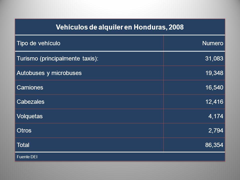 Oferta de transporte terrestre Según certificados y permisos, 2008 DescripciónSubtotalTotal I.