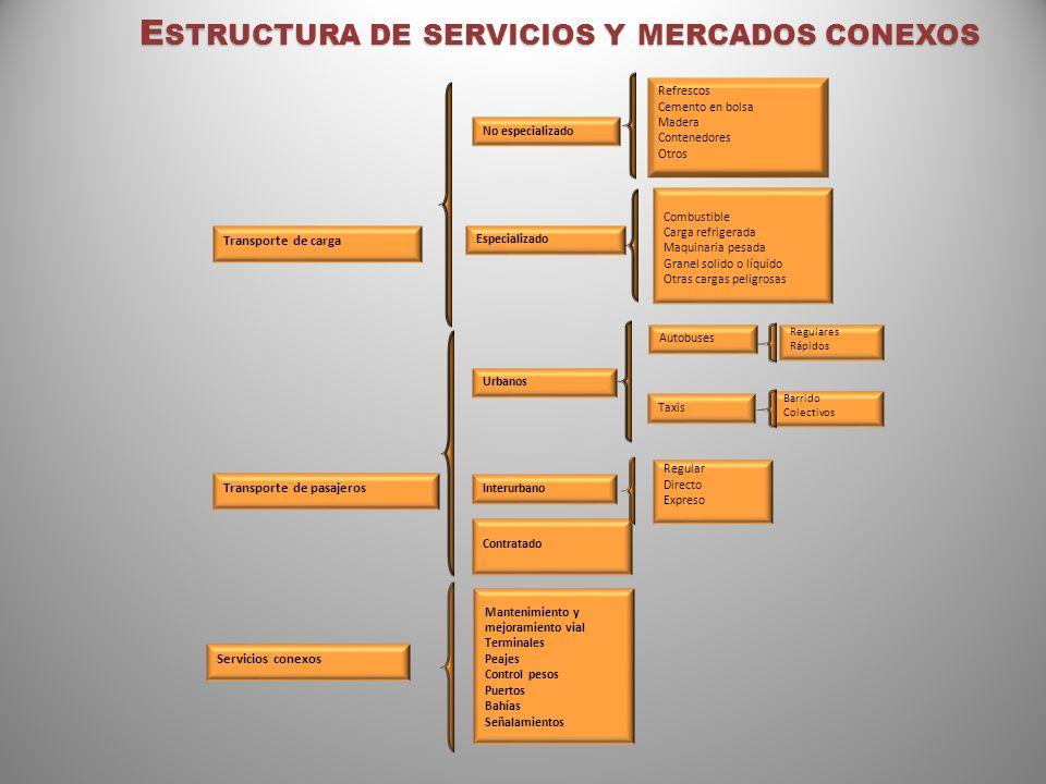 M ARCO L EGAL E INSTITUCIONAL DEL SECTOR Aspectos Legales Ley de Transporte Terrestre, Decreto 319-76.