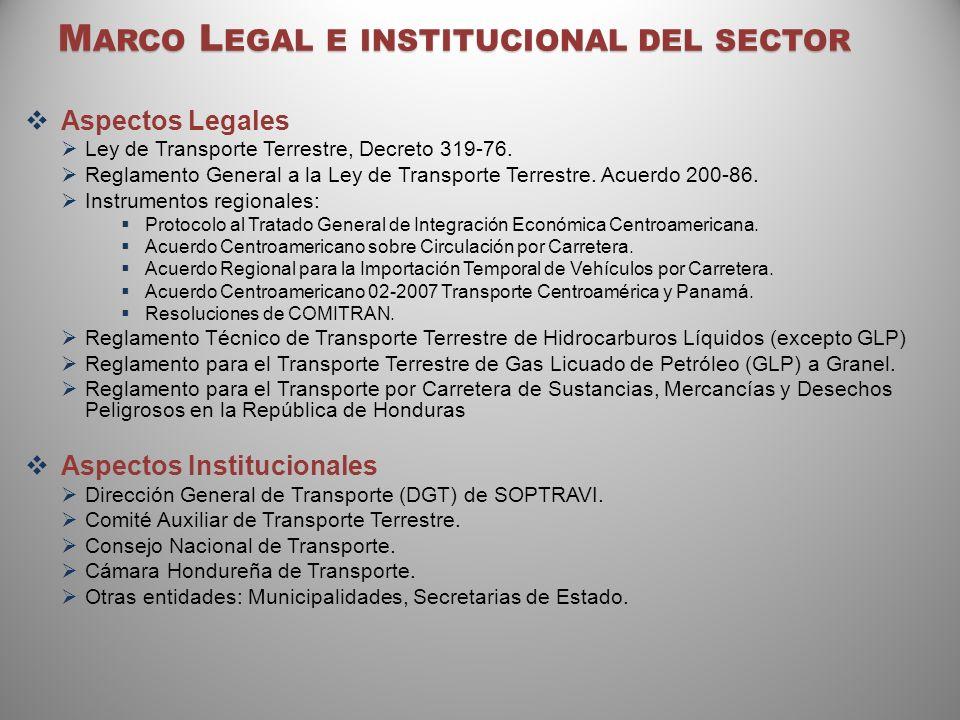 M ARCO L EGAL E INSTITUCIONAL DEL SECTOR Aspectos Legales Ley de Transporte Terrestre, Decreto 319-76. Reglamento General a la Ley de Transporte Terre