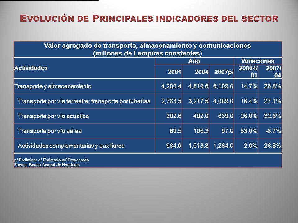 E VOLUCIÓN DE P RINCIPALES INDICADORES DEL SECTOR