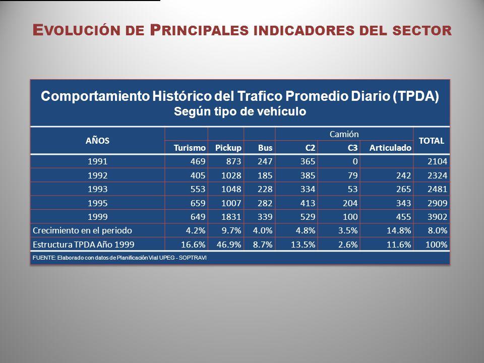Tegucigalpa: Servicio de transporte urbano Participación según modalidad ModalidadUnidadesAsientosParticipación Buses1,47683,36074.9% Servicio Tradicional71342,78038.4% Microbuses40018,80016.9% Servicio Rápido28016,80015.1% Universitario623,7203.3% Servicio Especial211,2601.1% Taxis7,00028,00025.1% Colectivo3,00012,00010.8% Barrido4,00016,00014.4% Total8,476111,360100.0% Fuente: Elaborado con datos de Bases para la Modernización del Transporte.