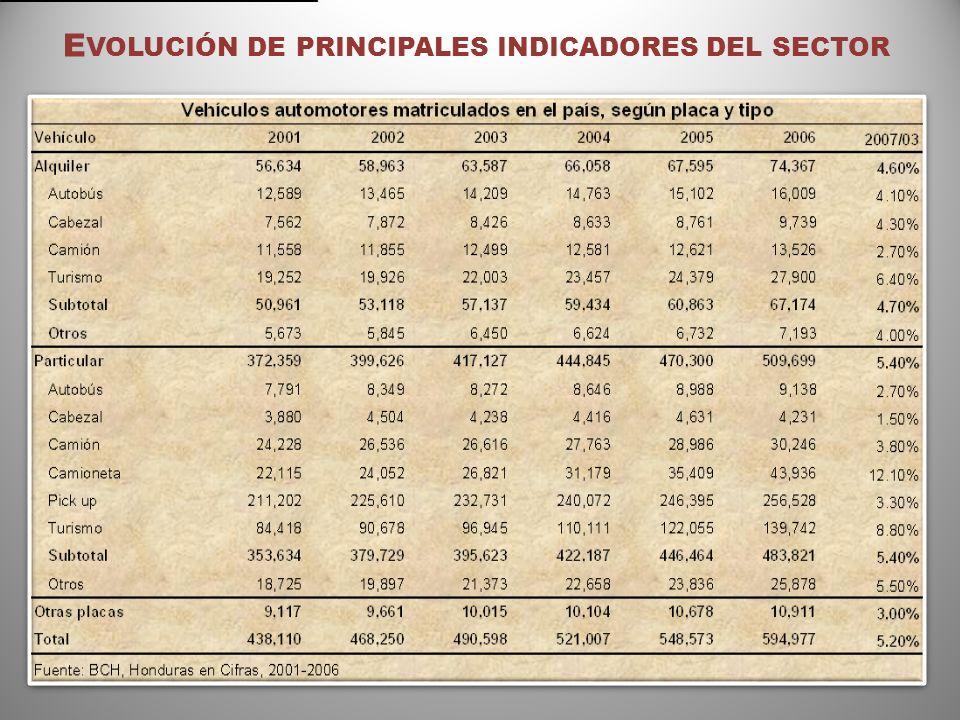 Tegucigalpa: Transporte por buses Índice de Concentración HHI Operadores Pasajeros- viajesParticipaciónHHI COTRACOLP 195,64733.21,100.5 Empresas de microbuses 144,00024.4596.2 ITHSA* 127,77021.7469.4 Transporte Universitario 34,7205.934.7 Comerciantes individuales 31,9425.429.3 COTRANAL 23,9574.116.5 ETBA 19,9643.411.5 Transporte especial 11,7602.04.0 Total589,760100.02,262.0 *Opera como Empresa de Arrendamiento y Servicios de Transporte.