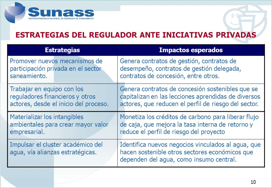 10 ESTRATEGIAS DEL REGULADOR ANTE INICIATIVAS PRIVADAS EstrategiasImpactos esperados Promover nuevos mecanismos de participación privada en el sector saneamiento.