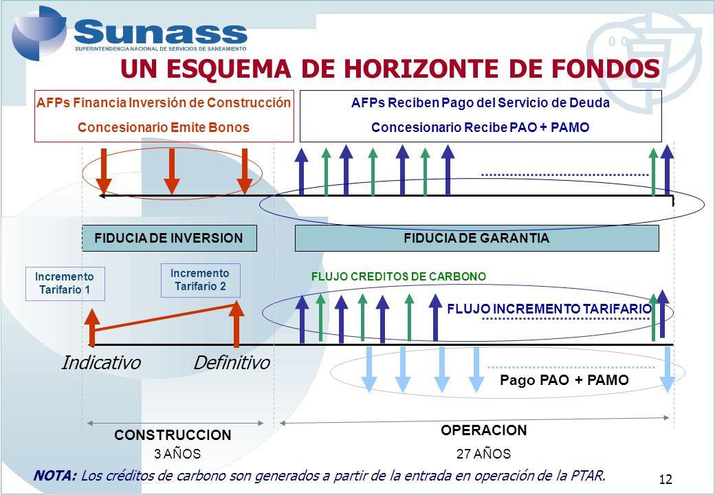 12 UN ESQUEMA DE HORIZONTE DE FONDOS NOTA: Los créditos de carbono son generados a partir de la entrada en operación de la PTAR.