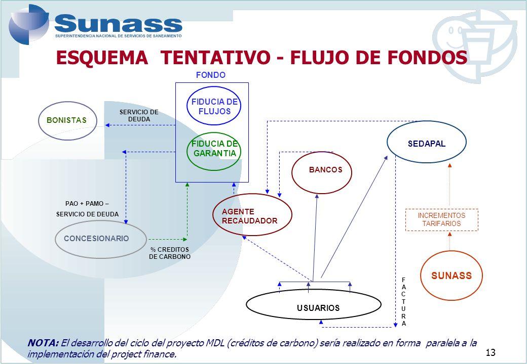 13 ESQUEMA TENTATIVO - FLUJO DE FONDOS SUNASS SEDAPAL USUARIOS INCREMENTOS TARIFARIOS FACTURAFACTURA BONISTAS AGENTE RECAUDADOR BANCOS FONDO CONCESIONARIO SERVICIO DE DEUDA PAO + PAMO – SERVICIO DE DEUDA FIDUCIA DE FLUJOS FIDUCIA DE GARANTIA % CREDITOS DE CARBONO NOTA: El desarrollo del ciclo del proyecto MDL (créditos de carbono) sería realizado en forma paralela a la implementación del project finance.