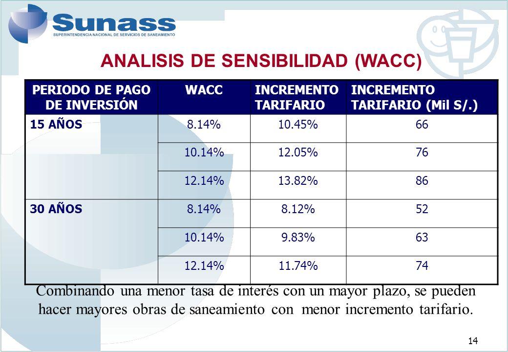 14 ANALISIS DE SENSIBILIDAD (WACC) PERIODO DE PAGO DE INVERSIÓN WACCINCREMENTO TARIFARIO INCREMENTO TARIFARIO (Mil S/.) 15 AÑOS8.14%10.45%66 10.14%12.05%76 12.14%13.82%86 30 AÑOS8.14%8.12%52 10.14%9.83%63 12.14%11.74%74 Combinando una menor tasa de interés con un mayor plazo, se pueden hacer mayores obras de saneamiento con menor incremento tarifario.