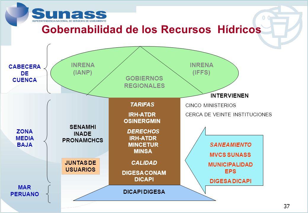 37 Gobernabilidad de los Recursos Hídricos INTERVIENEN CINCO MINISTERIOS CERCA DE VEINTE INSTITUCIONES GOBIERNOS REGIONALES INRENA (IANP) INRENA (IFFS) CABECERA DE CUENCA ZONA MEDIA BAJA MAR PERUANO TARIFAS IRH-ATDR OSINERGMIN DERECHOS IRH-ATDR MINCETUR MINSA CALIDAD DIGESA CONAM DICAPI SENAMHI INADE PRONAMCHCS SANEAMIENTO MVCS SUNASS MUNICIPALIDAD EPS DIGESA DICAPI DICAPI DIGESA JUNTAS DE USUARIOS