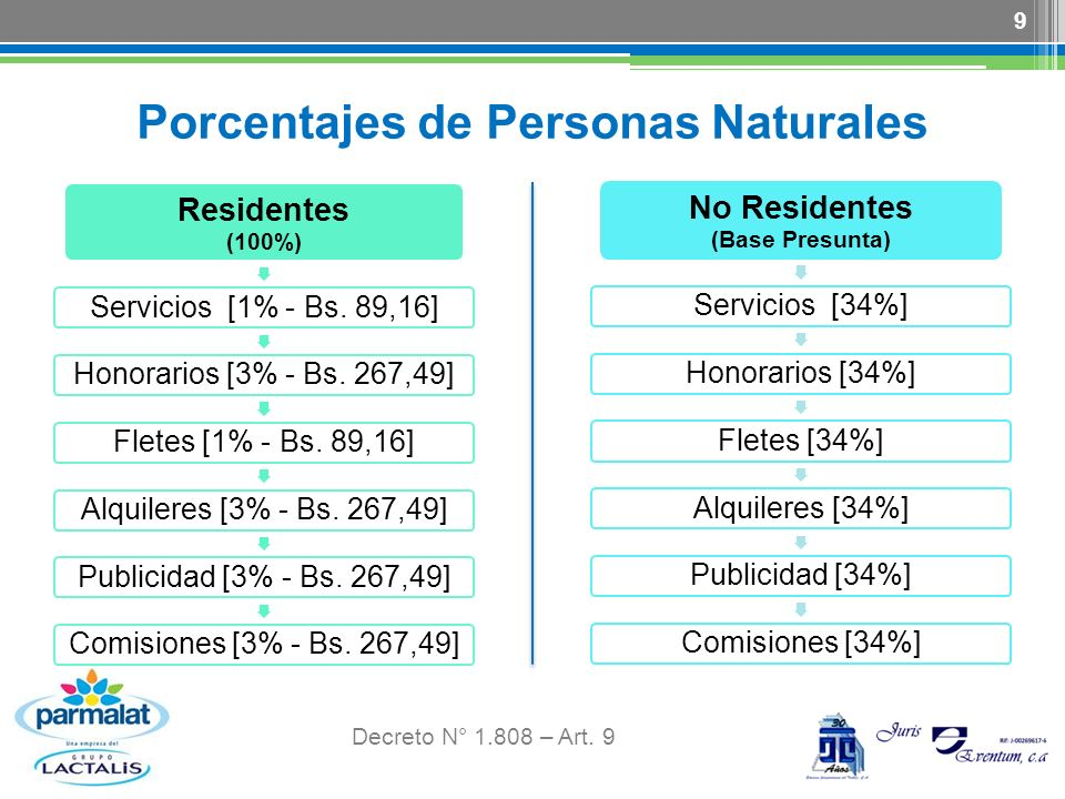 10 Ejemplo.Persona Natural Residente Alquiler de Inmueble por Bs.