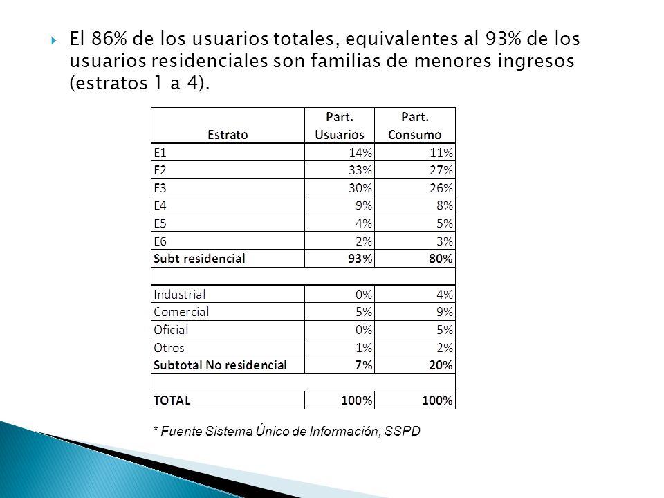 El 86% de los usuarios totales, equivalentes al 93% de los usuarios residenciales son familias de menores ingresos (estratos 1 a 4).