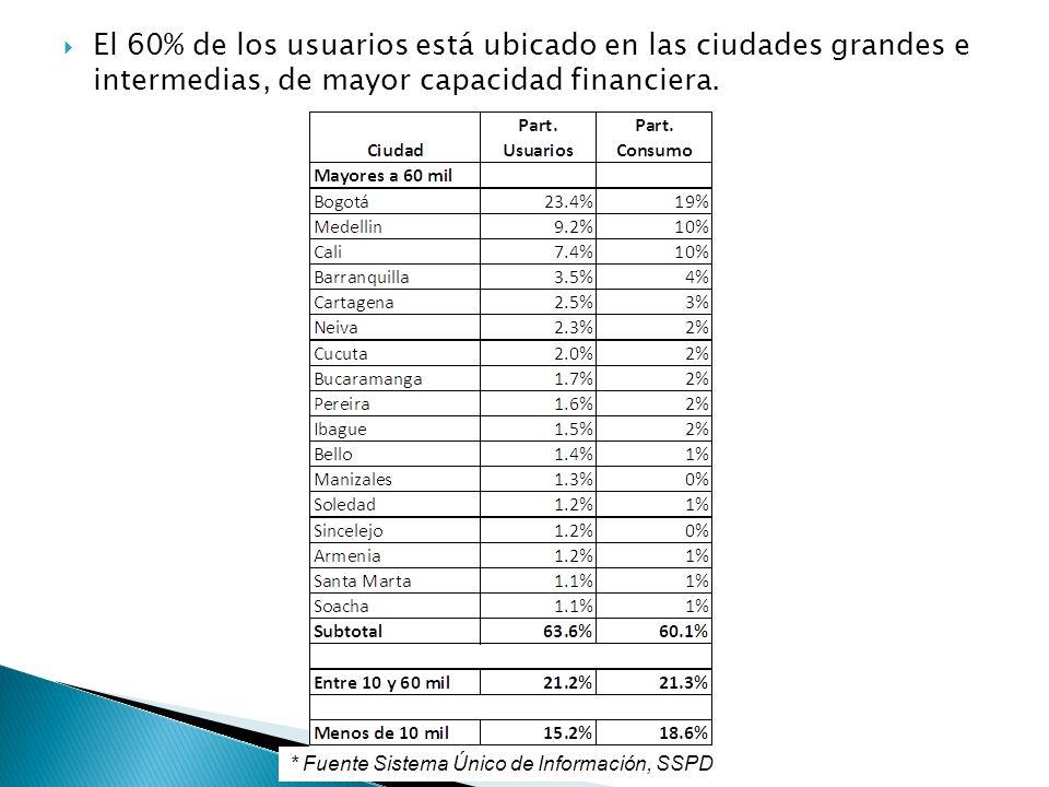 El 60% de los usuarios está ubicado en las ciudades grandes e intermedias, de mayor capacidad financiera.