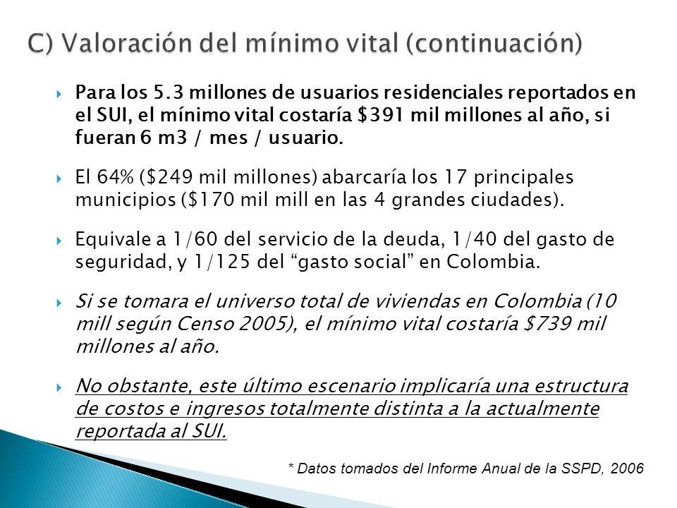 Para los 5.3 millones de usuarios residenciales reportados en el SUI, el mínimo vital costaría $391 mil millones al año, si fueran 6 m3 / mes / usuario.