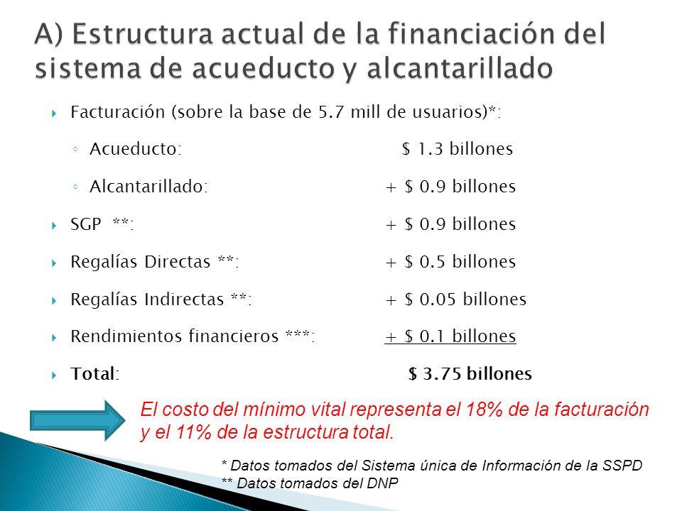 Facturación (sobre la base de 5.7 mill de usuarios)*: Acueducto: $ 1.3 billones Alcantarillado: + $ 0.9 billones SGP **: + $ 0.9 billones Regalías Directas **:+ $ 0.5 billones Regalías Indirectas **:+ $ 0.05 billones Rendimientos financieros ***:+ $ 0.1 billones Total: $ 3.75 billones El costo del mínimo vital representa el 18% de la facturación y el 11% de la estructura total.