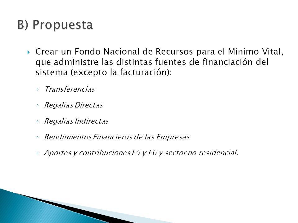 Crear un Fondo Nacional de Recursos para el Mínimo Vital, que administre las distintas fuentes de financiación del sistema (excepto la facturación): Transferencias Regalías Directas Regalías Indirectas Rendimientos Financieros de las Empresas Aportes y contribuciones E5 y E6 y sector no residencial.