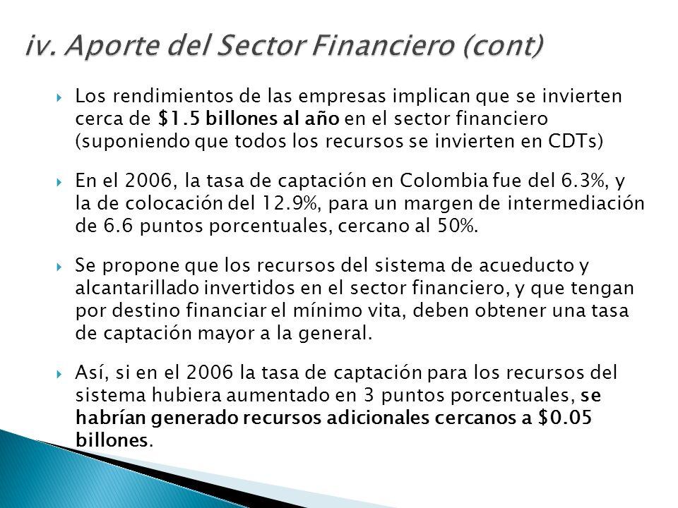 Los rendimientos de las empresas implican que se invierten cerca de $1.5 billones al año en el sector financiero (suponiendo que todos los recursos se invierten en CDTs) En el 2006, la tasa de captación en Colombia fue del 6.3%, y la de colocación del 12.9%, para un margen de intermediación de 6.6 puntos porcentuales, cercano al 50%.