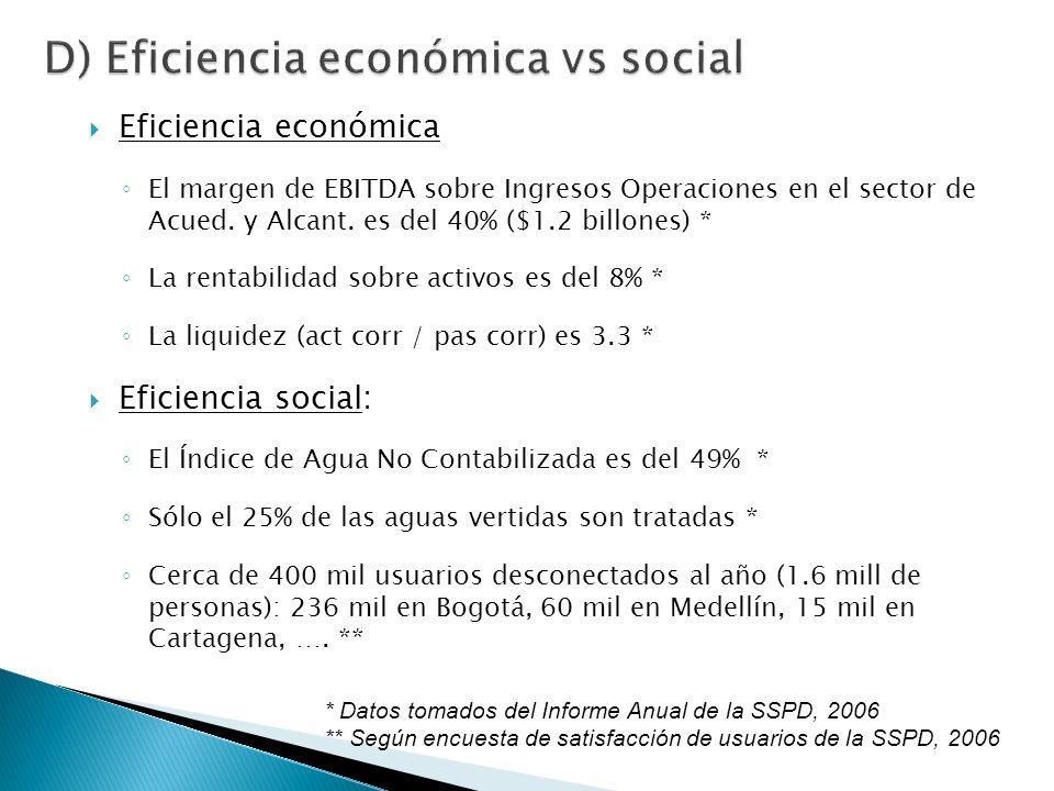 Eficiencia económica El margen de EBITDA sobre Ingresos Operaciones en el sector de Acued.