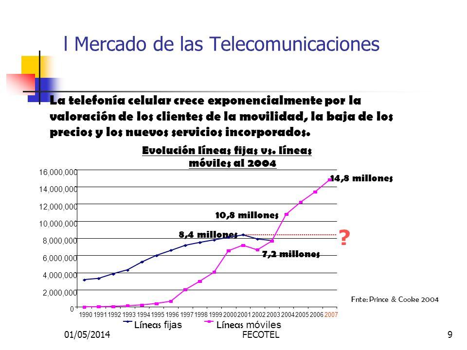 01/05/2014FECOTEL9 l Mercado de las Telecomunicaciones Fnte: Prince & Cooke 2004 Evolución líneas fijas vs. líneas móviles al 2004 La telefonía celula