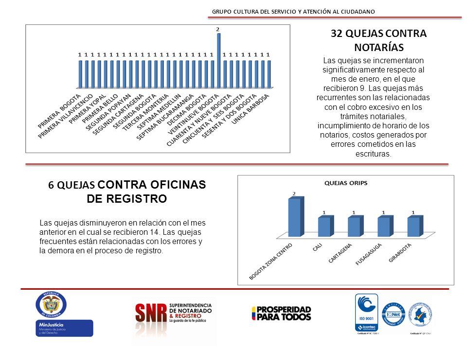 GRUPO CULTURA DEL SERVICIO Y ATENCIÓN AL CIUDADANO 32 QUEJAS CONTRA NOTARÍAS 6 QUEJAS CONTRA OFICINAS DE REGISTRO Las quejas se incrementaron significativamente respecto al mes de enero, en el que recibieron 9.