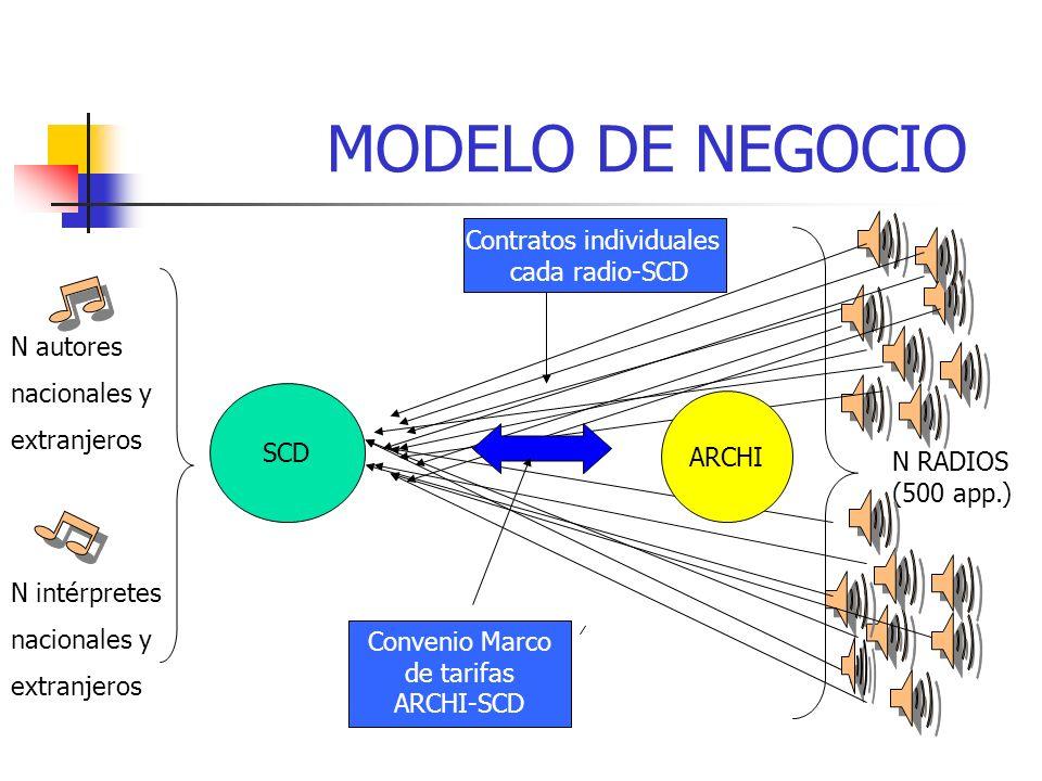 SCD N RADIOS (500 app.) ARCHI N autores nacionales y extranjeros Convenio Marco de tarifas ARCHI-SCD Contratos individuales cada radio-SCD N intérpretes nacionales y extranjeros MODELO DE NEGOCIO