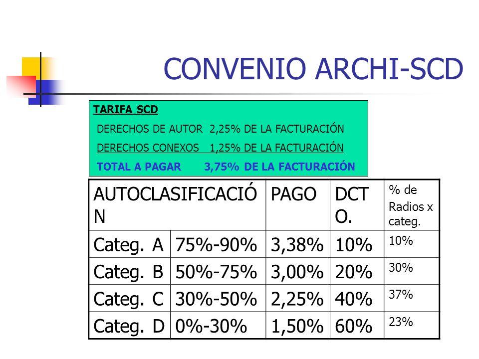 CONVENIO ARCHI-SCD AUTOCLASIFICACIÓ N PAGODCT O. % de Radios x categ.