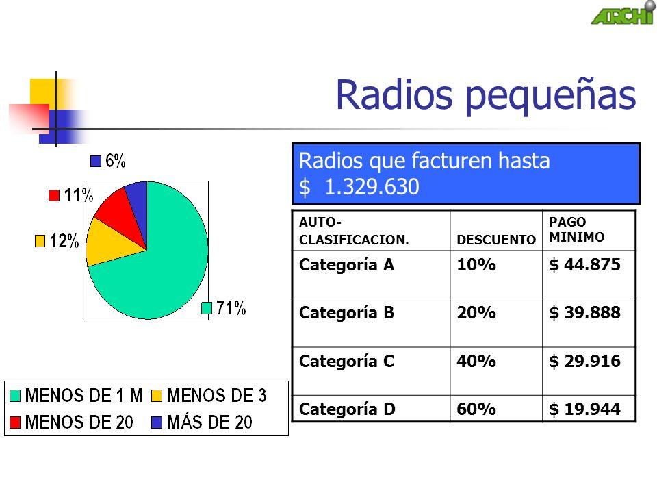 Radios pequeñas AUTO- CLASIFICACION.DESCUENTO PAGO MINIMO Categoría A10%$ 44.875 Categoría B20%$ 39.888 Categoría C40%$ 29.916 Categoría D60%$ 19.944 Radios que facturen hasta $ 1.329.630