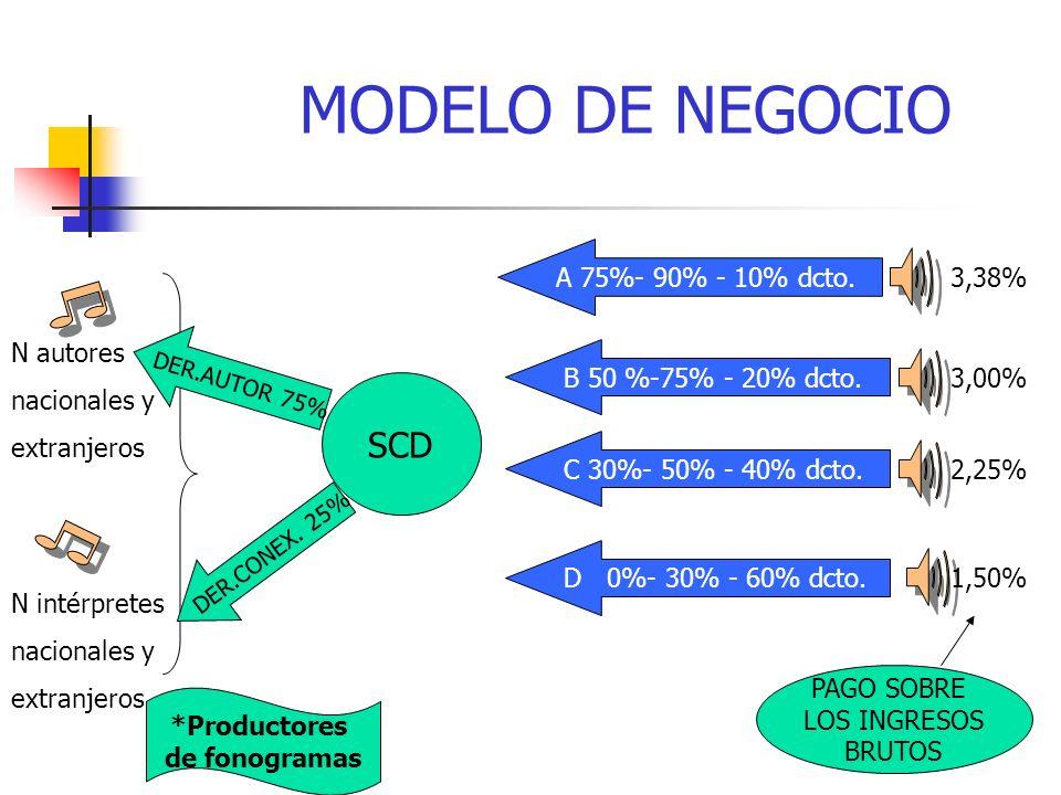 SCD N autores nacionales y extranjeros N intérpretes nacionales y extranjeros MODELO DE NEGOCIO A 75%- 90% - 10% dcto.