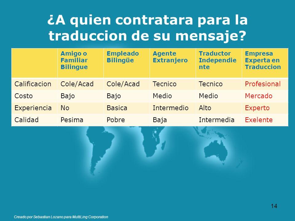 Creado por Sebastian Lozano para MultiLing Corporation ¿A quien contratara para la traduccion de su mensaje? Amigo o Familiar Bilingue Empleado Biling