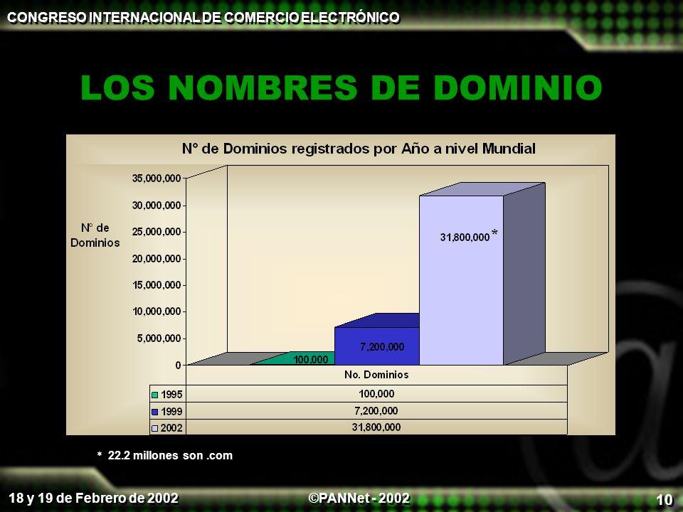 ©PANNet - 2002 CONGRESO INTERNACIONAL DE COMERCIO ELECTRÓNICO 18 y 19 de Febrero de 2002 10 LOS NOMBRES DE DOMINIO * * 22.2 millones son.com