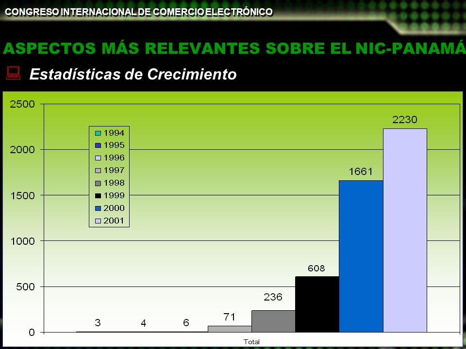 ©PANNet - 2002 CONGRESO INTERNACIONAL DE COMERCIO ELECTRÓNICO 18 y 19 de Febrero de 2002 20 ASPECTOS MÁS RELEVANTES SOBRE EL NIC-PANAMÁ Estadísticas d