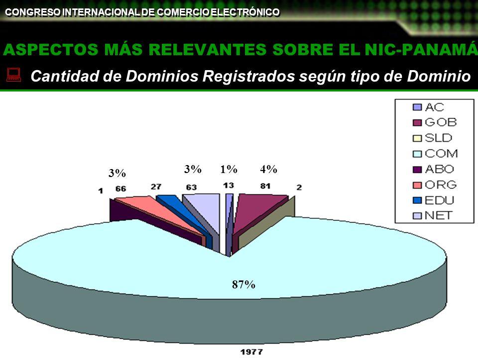 ©PANNet - 2002 CONGRESO INTERNACIONAL DE COMERCIO ELECTRÓNICO 18 y 19 de Febrero de 2002 21 ASPECTOS MÁS RELEVANTES SOBRE EL NIC-PANAMÁ Cantidad de Dominios Registrados según tipo de Dominio 4 87% 1%4% 3%