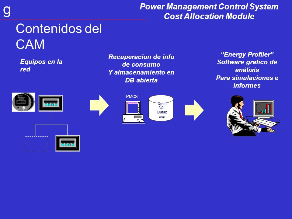 Power Management Control System Cost Allocation Module g Equipos en la red Recuperacion de info de consumo Y almacenamiento en DB abierta Energy Profiler Software grafico de análisis Para simulaciones e informes Contenidos del CAM PMCS Open SQL Datab ase