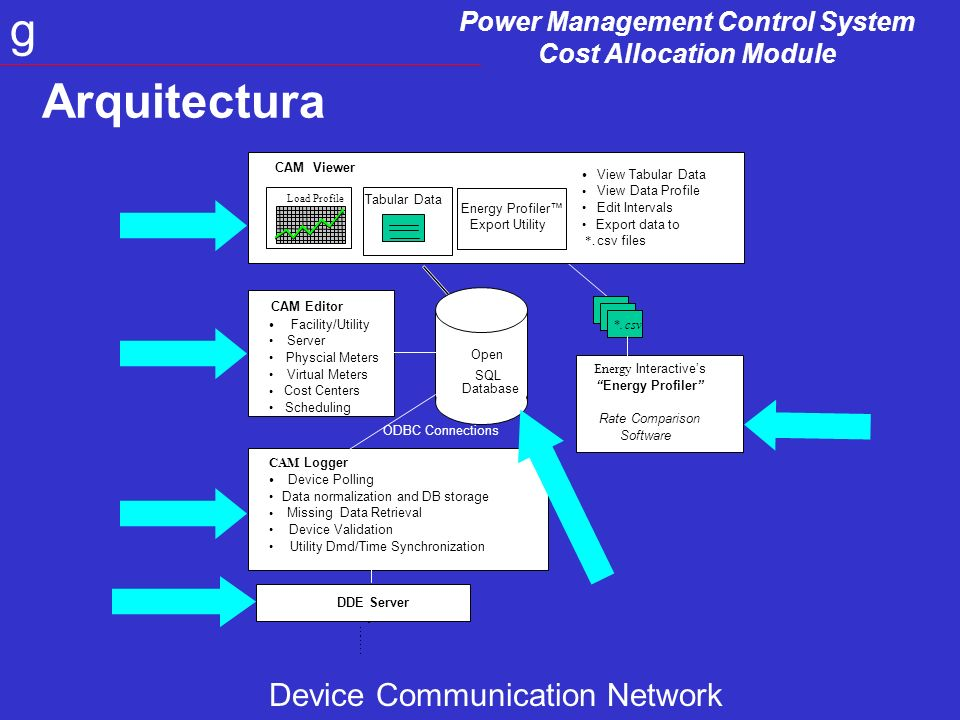 Power Management Control System Cost Allocation Module g CAM Logger Device Polling Data normalization and DB storage Missing Data Retrieval Device Validation Utility Dmd/Time Synchronization Open SQL Database DDE Server Energy Interactives Energy Profiler Rate Comparison Software *.csv ODBC Connections CAM Editor Facility/Utility Server Physcial Meters Virtual Meters Cost Centers Scheduling CAM Viewer Tabular Data Load Profile Energy Profiler Export Utility View Tabular Data View Data Profile Edit Intervals Export data to *.