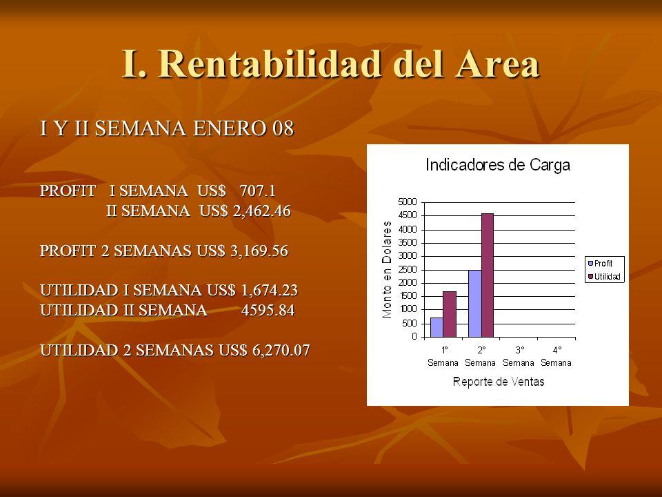 I. Rentabilidad del Area I Y II SEMANA ENERO 08 PROFIT I SEMANA US$ 707.1 II SEMANA US$ 2,462.46 II SEMANA US$ 2,462.46 PROFIT 2 SEMANAS US$ 3,169.56