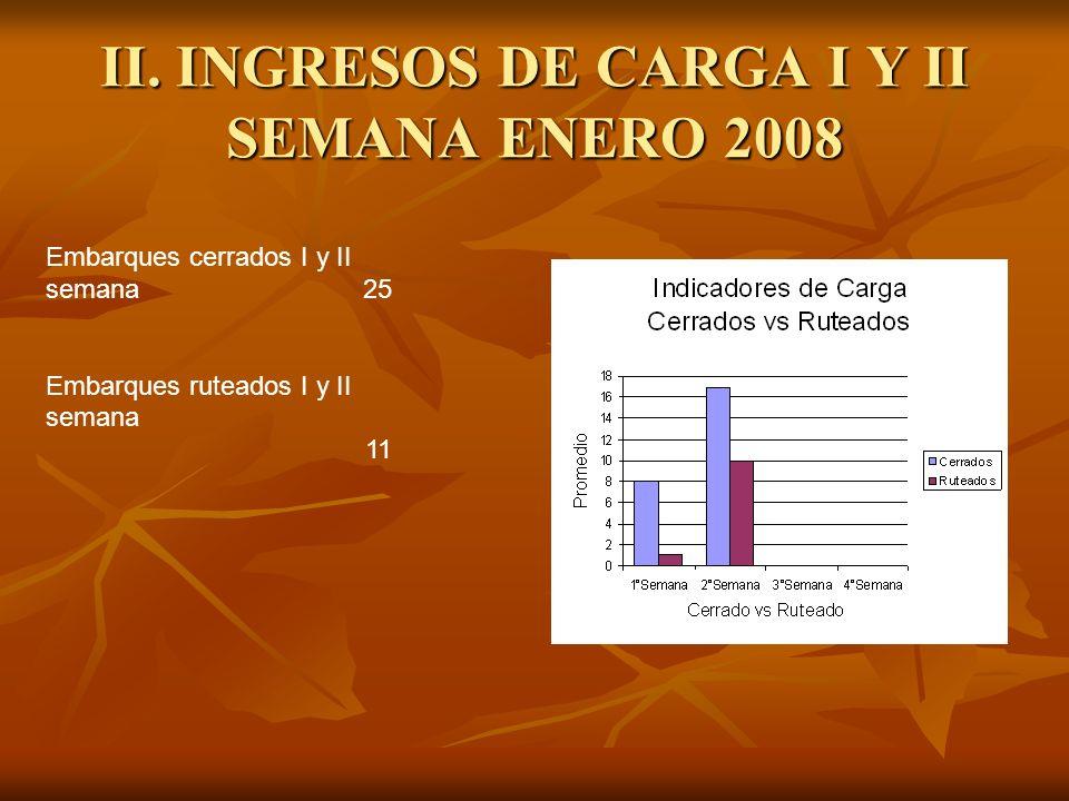 II. INGRESOS DE CARGA I Y II SEMANA ENERO 2008 Embarques cerrados I y II semana 25 Embarques ruteados I y II semana 11