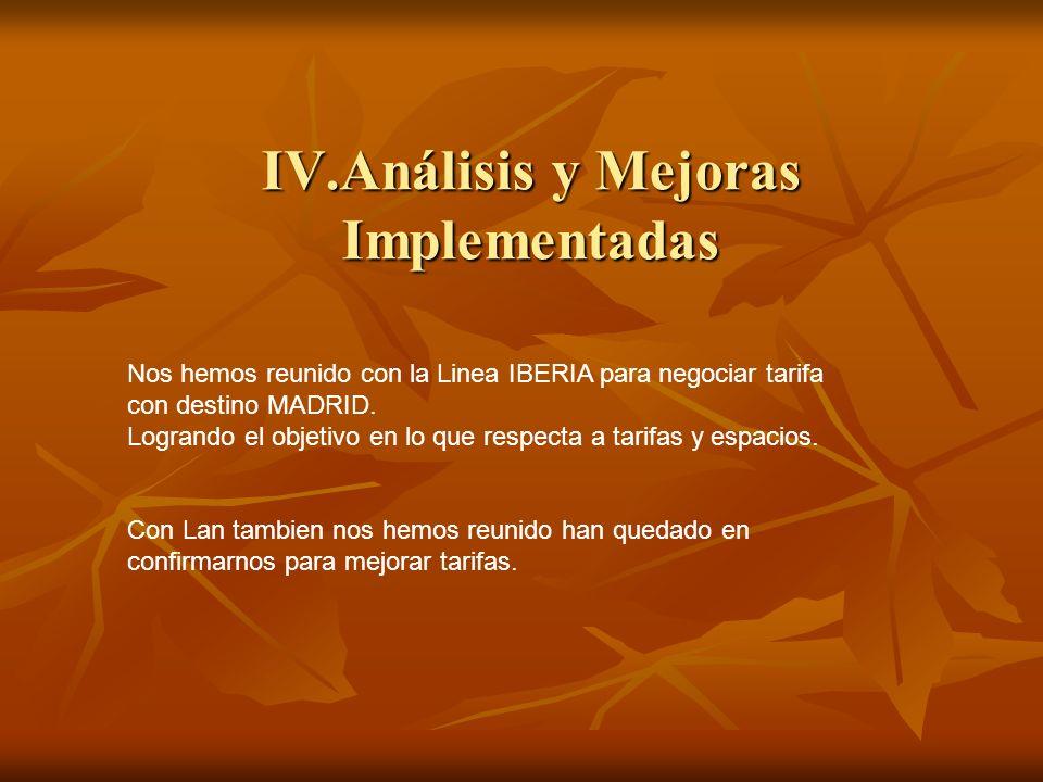 IV.Análisis y Mejoras Implementadas Nos hemos reunido con la Linea IBERIA para negociar tarifa con destino MADRID. Logrando el objetivo en lo que resp