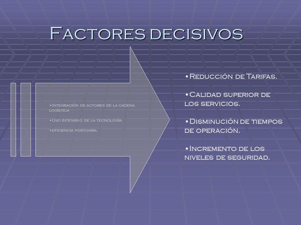 Aplicación en el transporte marítimo Autoridades Operadores Agentes Gobierno Empresas locales Competitividad portuaria