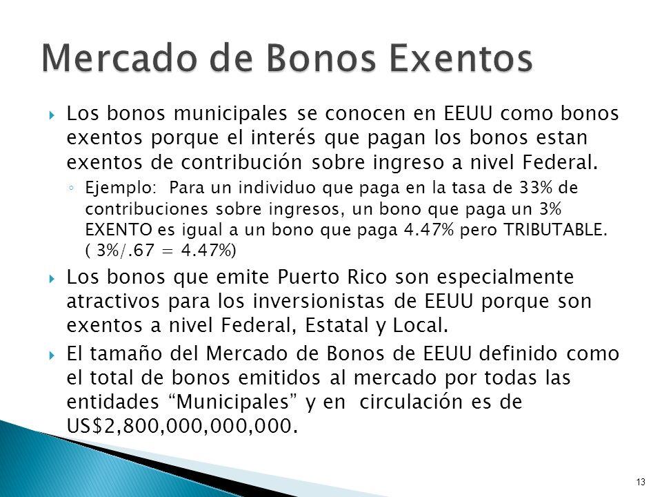 Los bonos municipales se conocen en EEUU como bonos exentos porque el interés que pagan los bonos estan exentos de contribución sobre ingreso a nivel