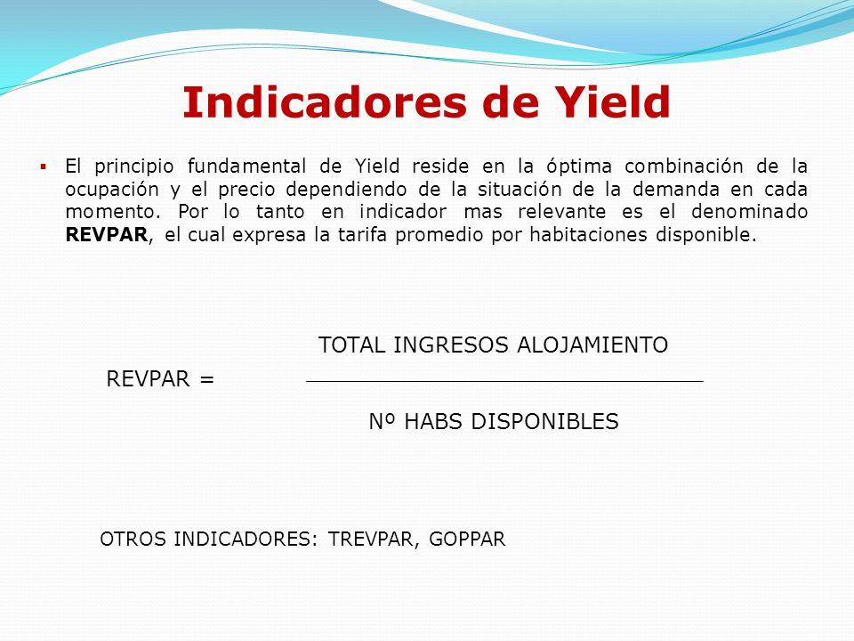 Calculando el % Yield Es la proporción entre ingresos reales y potenciales: YIELD % = Supongamos un Hotel con 100 habitaciones cuya Rack es de 150.